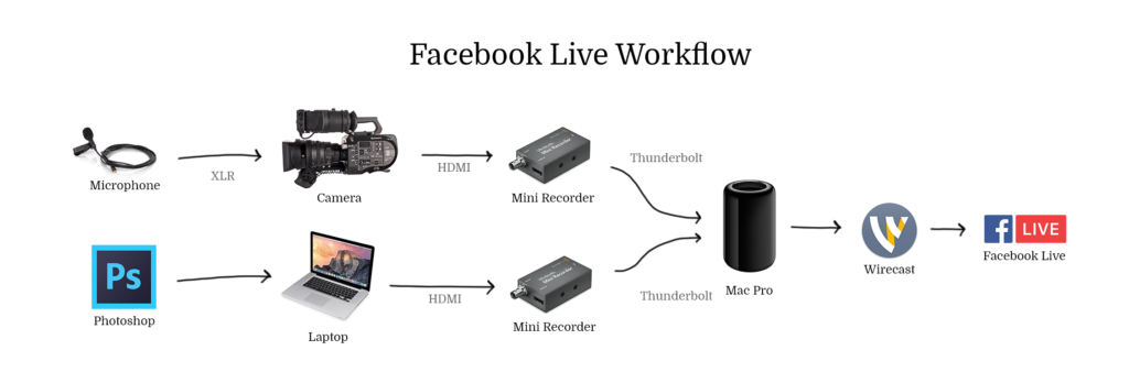 5 Must-Have Video Tools for Facebook Live